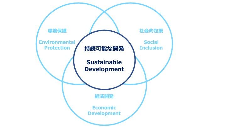 SDGs持続可能な開発