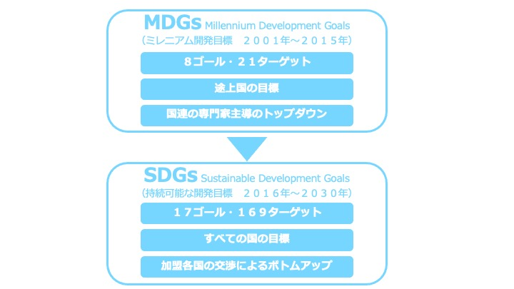 SDGsとMDGsの違い